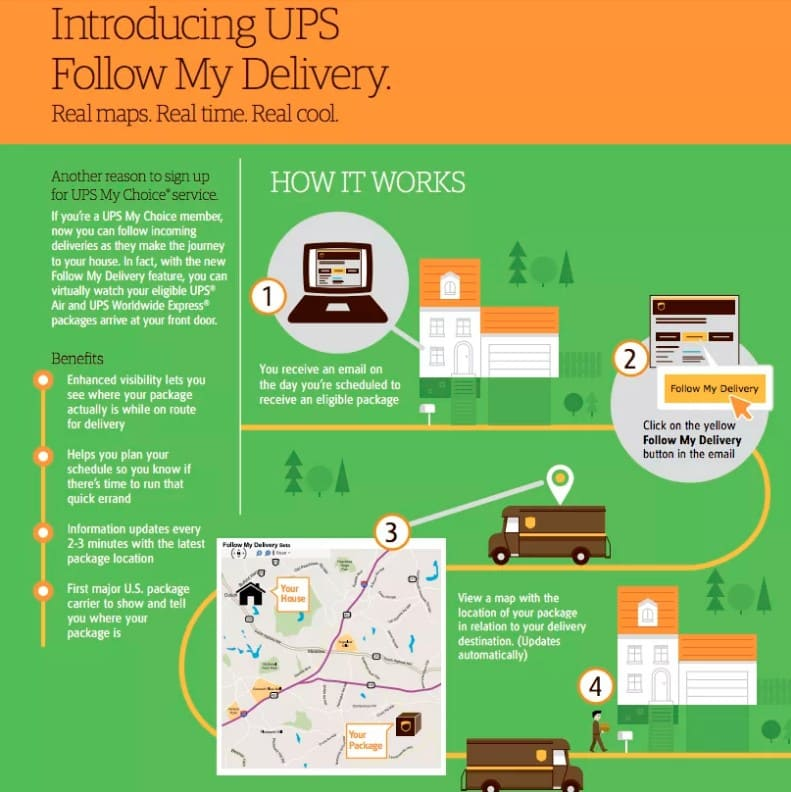 UPS Follow my Delivery – Use | Not Working | Live Map